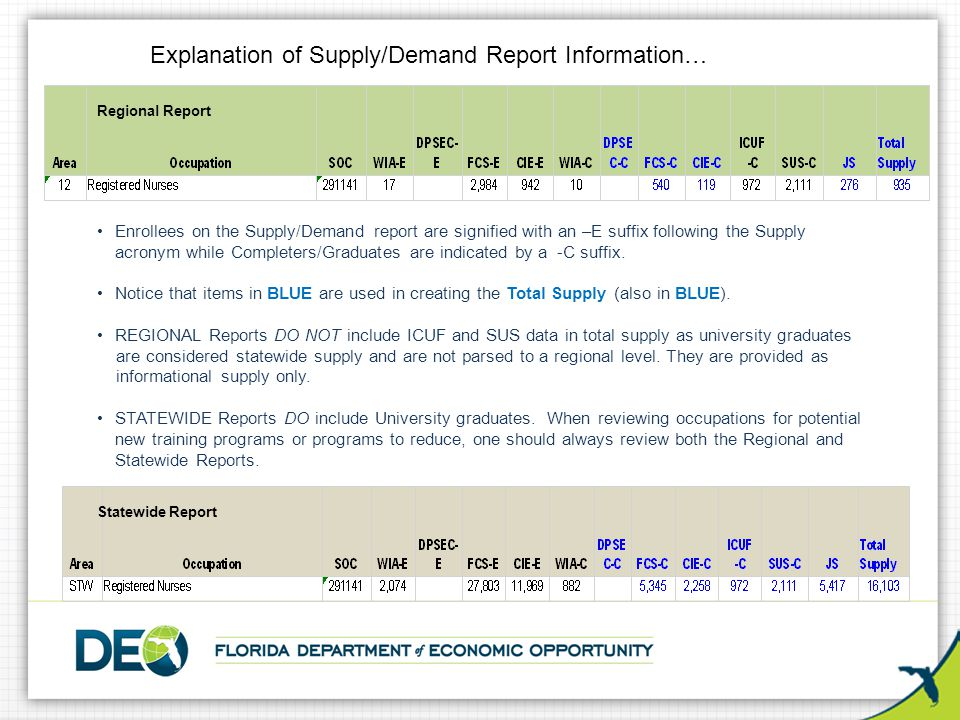 Enrollees on the Supply/Demand report are signified with an –E suffix following the Supply acronym while Completers/Graduates are indicated by a -C suffix.