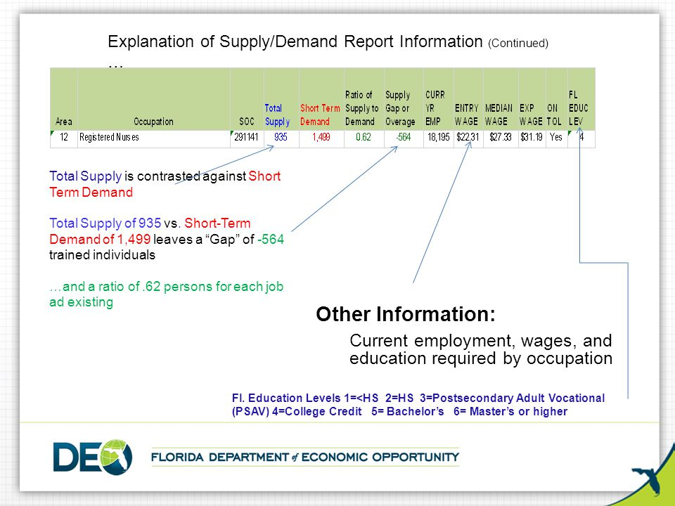 Other Information: Current employment, wages, and education required by occupation Total Supply is contrasted against Short Term Demand Total Supply o