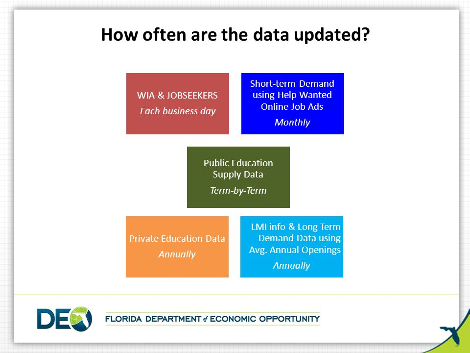 How often are the data updated? WIA & JOBSEEKERS Each business day Short-term Demand using Help Wanted Online Job Ads Monthly Public Education Supply