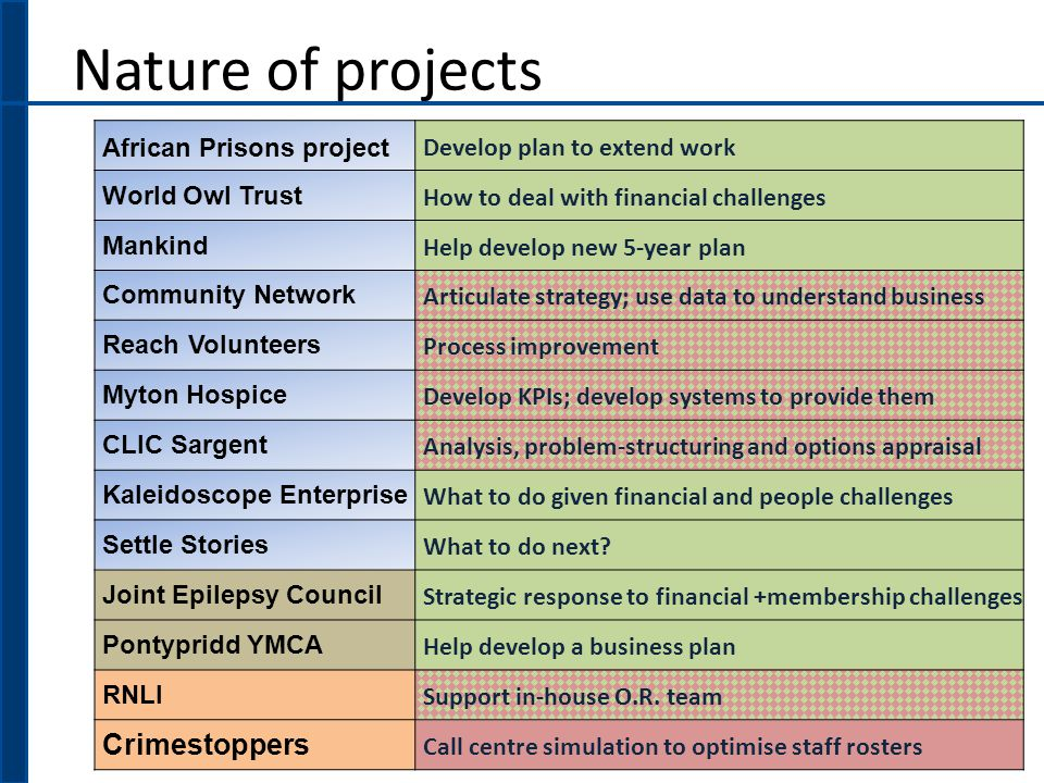 Nature of projects African Prisons project Develop plan to extend work World Owl Trust How to deal with financial challenges Mankind Help develop new 5-year plan Community Network Articulate strategy; use data to understand business Reach Volunteers Process improvement Myton Hospice Develop KPIs; develop systems to provide them CLIC Sargent Analysis, problem-structuring and options appraisal Kaleidoscope Enterprise What to do given financial and people challenges Settle Stories What to do next.