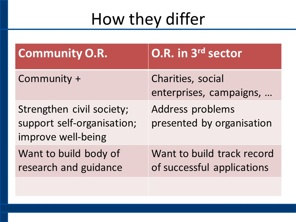 How they differ Community O.R.O.R.