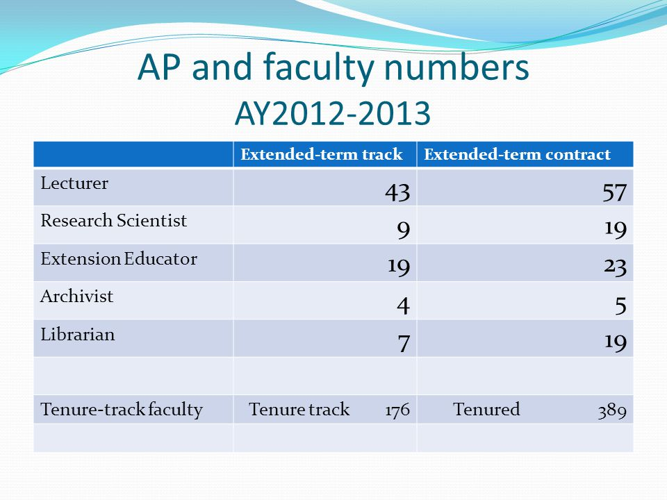 AP and faculty numbers AY2012-2013 Extended-term trackExtended-term contract Lecturer 4357 Research Scientist 919 Extension Educator 1923 Archivist 45