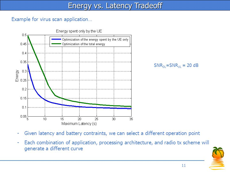 11 -Given latency and battery contraints, we can select a different operation point -Each combination of application, processing architecture, and radio tx scheme will generate a different curve SNR DL =SNR UL = 20 dB Energy vs.
