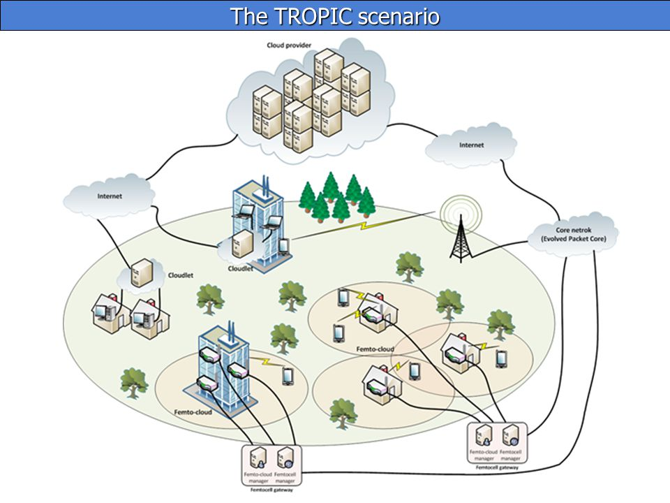 Interference Issues with increasing density to grow capacity: OPEX : limiting factor, no automated tool for HetNets CAPEX : base stations are complex & expensive Capacity does not scale with base station density!.