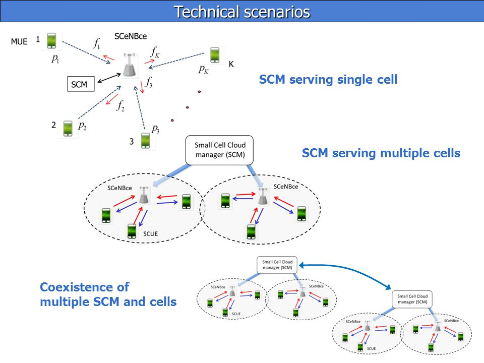 9 Small Cell Manager (SCM) provides offloading support to the UE, including computation/storage/radio resource management Best network architecture may differ among Mobile Network Operators (MNO), and may depend on the scenario (corporate, public, residential) Network architecture needs to be enhanced