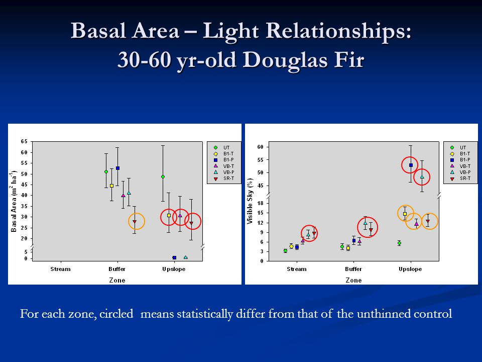 Basal Area – Light Relationships: 30-60 yr-old Douglas Fir For each zone, circled means statistically differ from that of the unthinned control