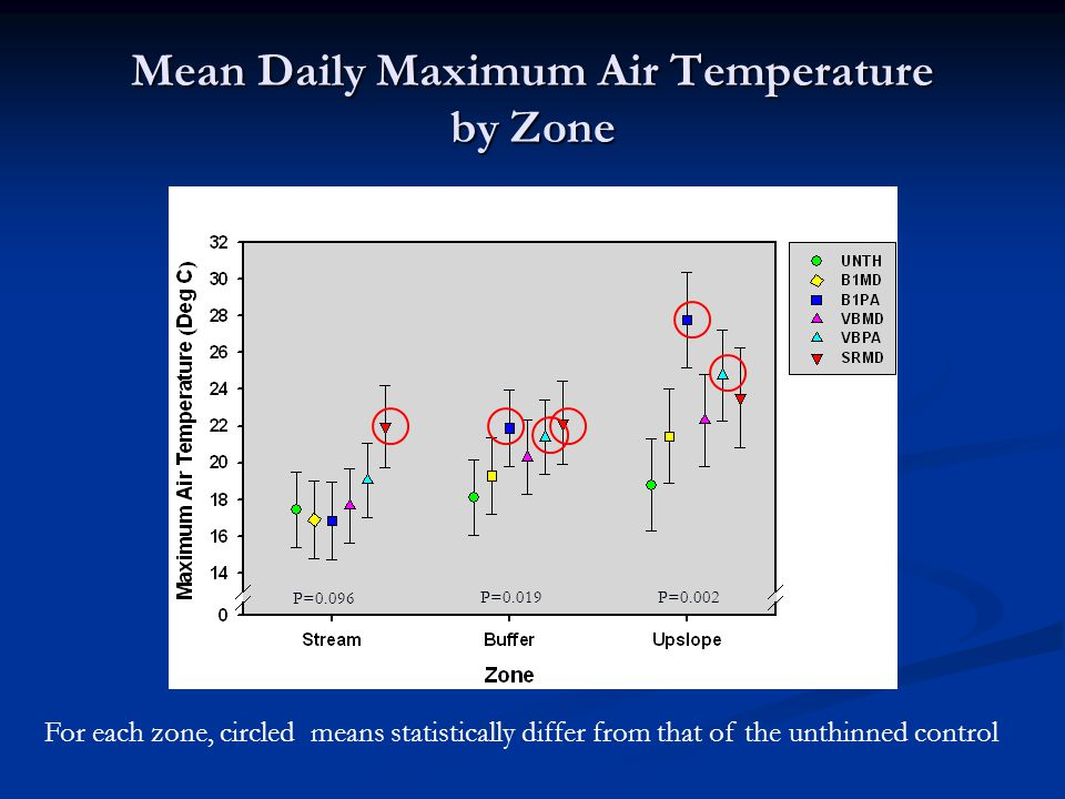Mean Daily Maximum Air Temperature by Zone P=0.096 P=0.019P=0.002 For each zone, circled means statistically differ from that of the unthinned control