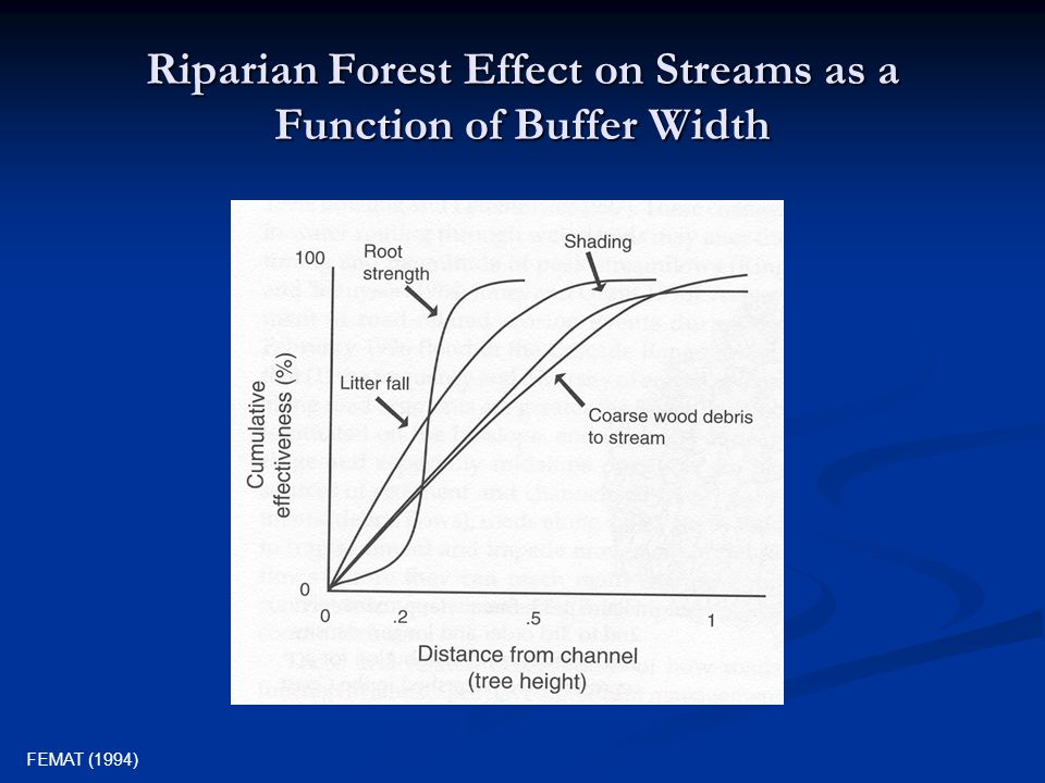 Treatment Impacts on Stream Associated Coarse Down Wood