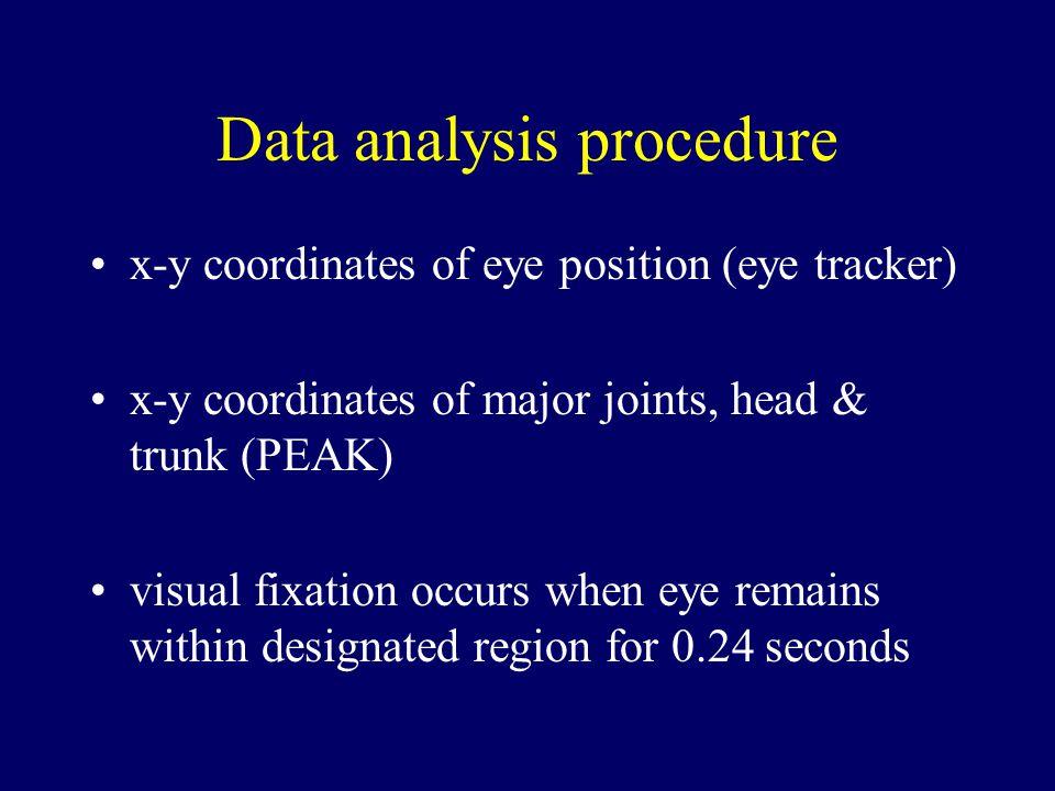 Data analysis procedure x-y coordinates of eye position (eye tracker) x-y coordinates of major joints, head & trunk (PEAK) visual fixation occurs when