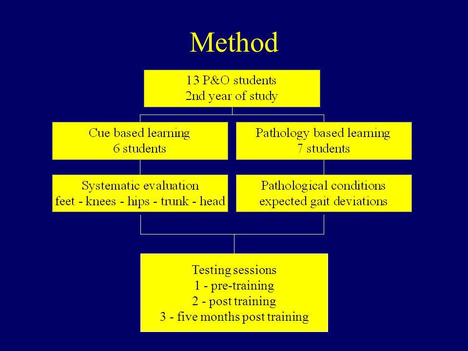 Method Testing sessions 1 - pre-training 2 - post training 3 - five months post training