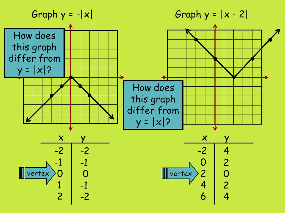 Graph y = |x| + 1Graph y = |x| - 3 x y vertex 3 2 1 2 3 -2 0 1 2 x y -2 -3 -2 -2 0 1 2 How does this graph differ from y = |x|?