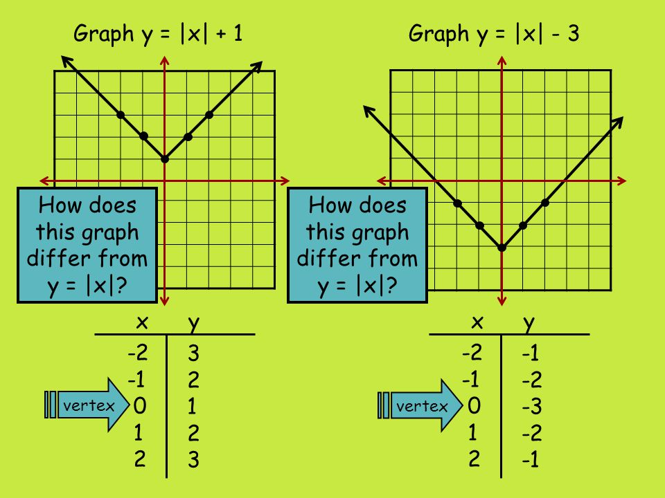 Graph y = |x + 2|Graph y = |x - 1| x y vertex 2 1 0 1 2 -4 -3 -2 0 x y 2 1 0 1 2 0 1 2 3 How does this graph differ from y = |x|?