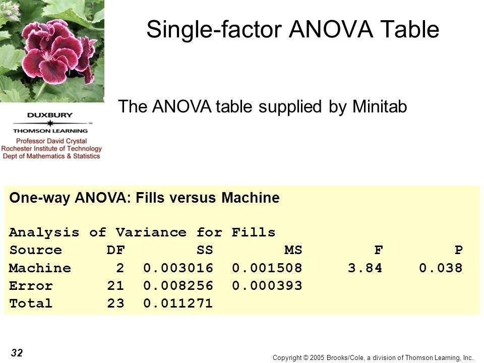 32 Copyright © 2005 Brooks/Cole, a division of Thomson Learning, Inc. Single-factor ANOVA Table The ANOVA table supplied by Minitab One-way ANOVA: Fil