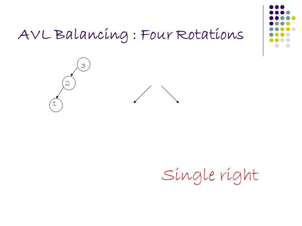 AVL Balancing : Four Rotations Single right 1 2 3
