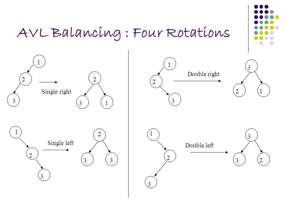 AVL Balancing : Four Rotations Single right 3 2 1 2 13 1 2 3 Single left 2 31 3 2 1 Double right 3 21 3 12 2 3 1 Double left