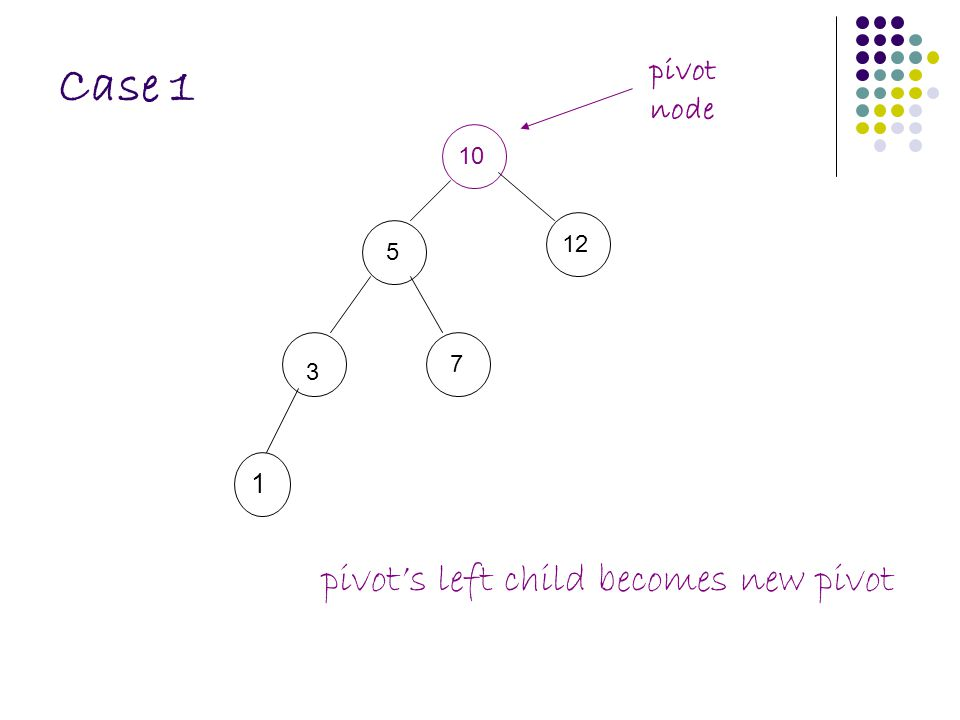 Case 1 10 5 12 3 7 1 pivot node pivot's left child becomes new pivot