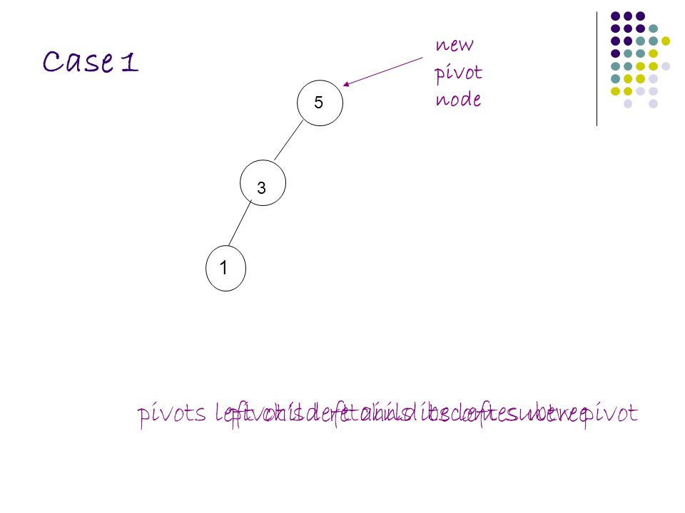 Case 1 5 3 1 new pivot node pivots left child retains its left subtreepivot's left child becomes new pivot