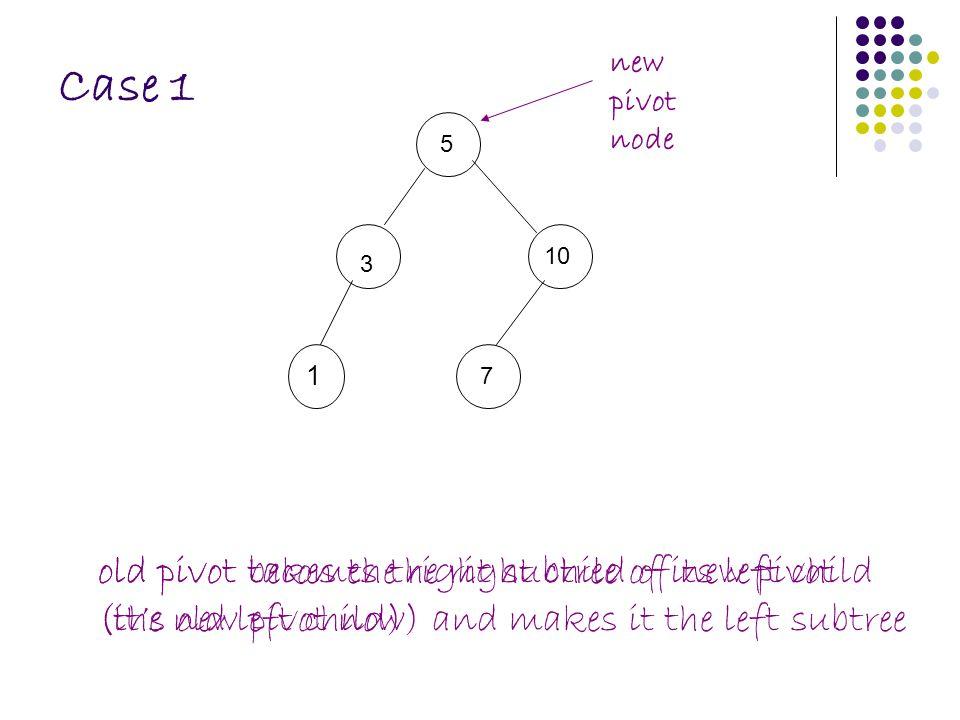 Case 1 5 73 1 new pivot node old pivot becomes the right child of new pivot (it's old left child) 10 old pivot takes the right subtree of its left child (the new pivot now) and makes it the left subtree