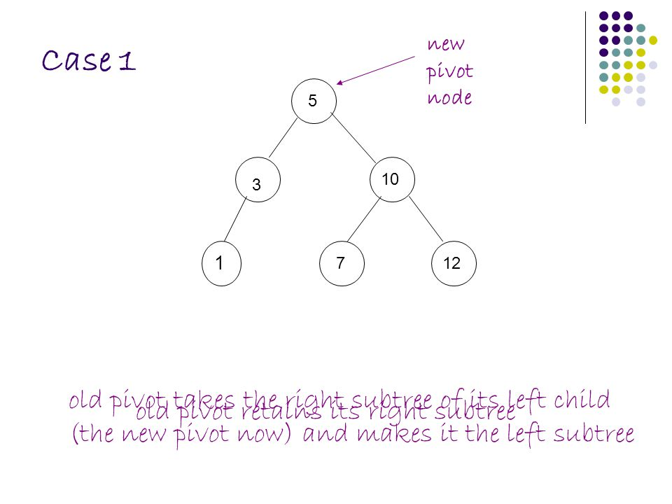 Case 1 512 73 1 new pivot node 10 old pivot takes the right subtree of its left child (the new pivot now) and makes it the left subtree old pivot reta