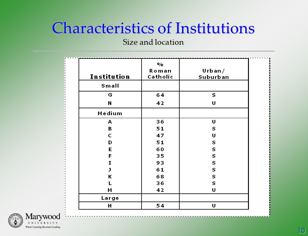 10 Characteristics of Institutions Size and location