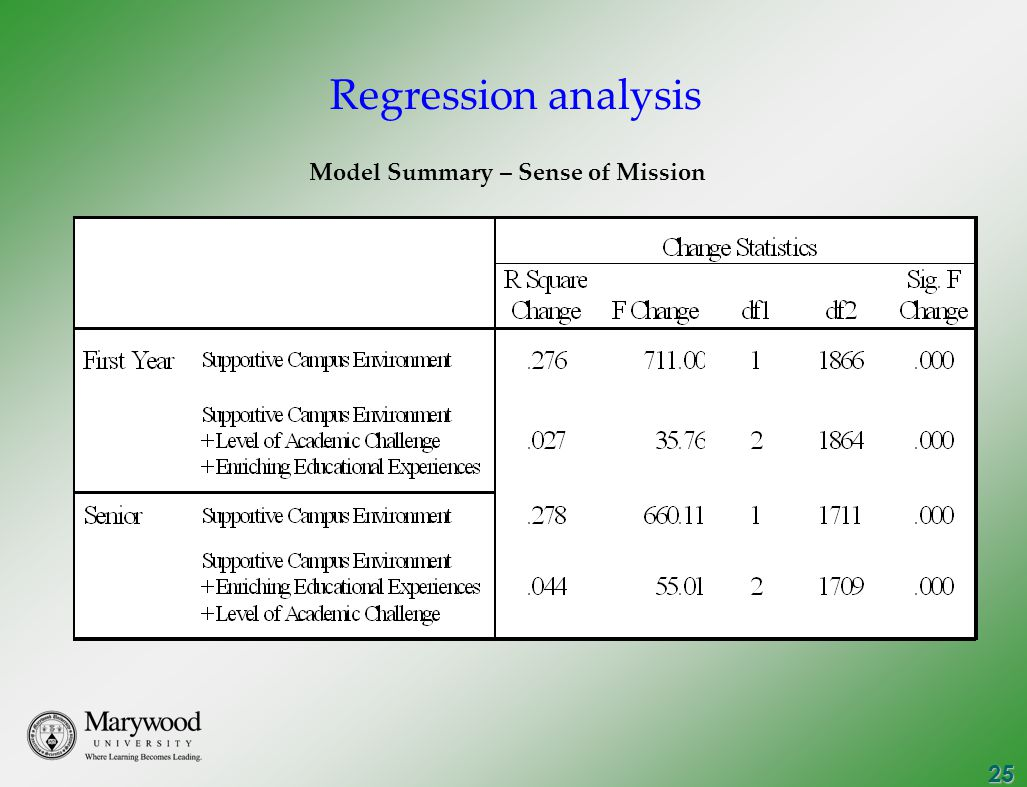 25 Model Summary – Sense of Mission Regression analysis