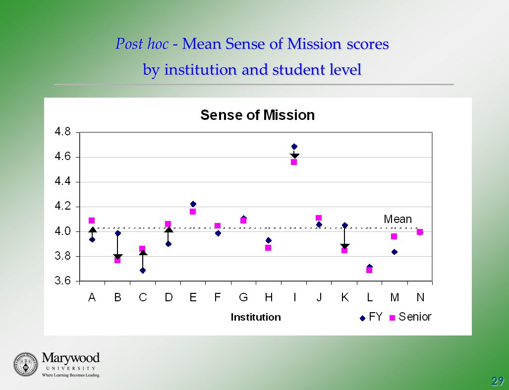 29 Post hoc - Mean Sense of Mission scores by institution and student level