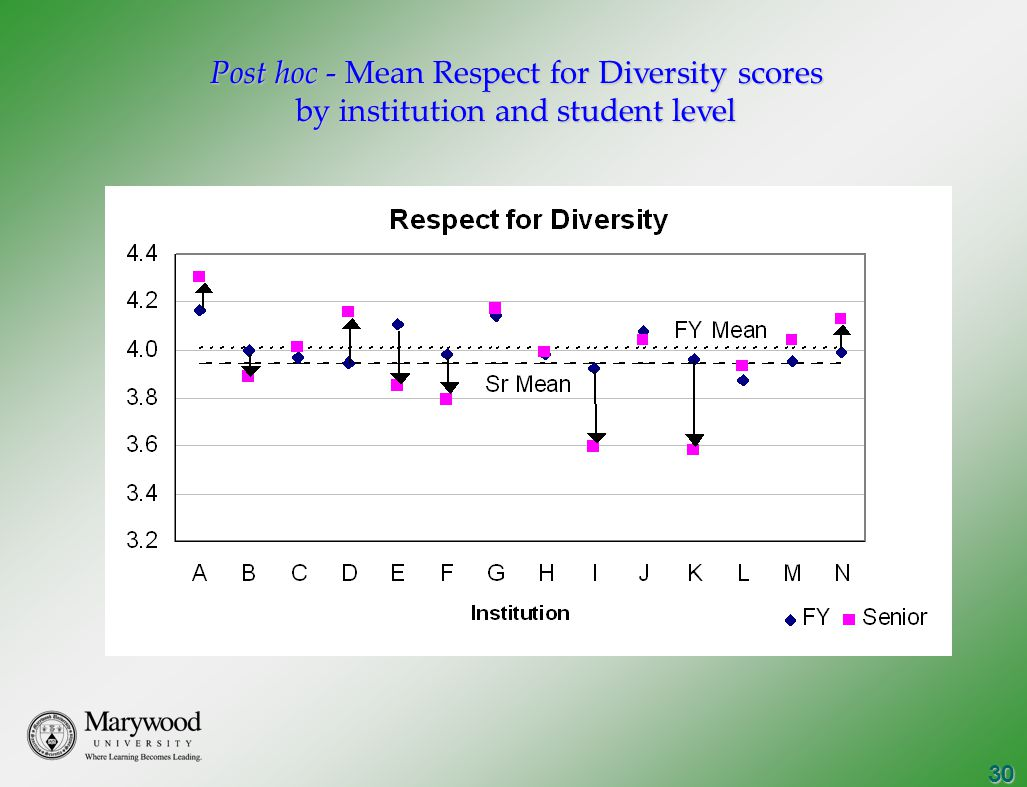 30 Post hoc - Mean Respect for Diversity scores by institution and student level