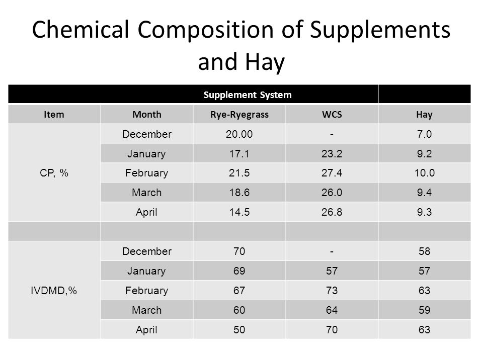 Chemical Composition of Supplements and Hay Supplement System ItemMonthRye-RyegrassWCSHay CP, % December20.00-7.0 January17.123.29.2 February21.527.410.0 March18.626.09.4 April14.526.89.3 IVDMD,% December70-58 January6957 February677363 March606459 April507063