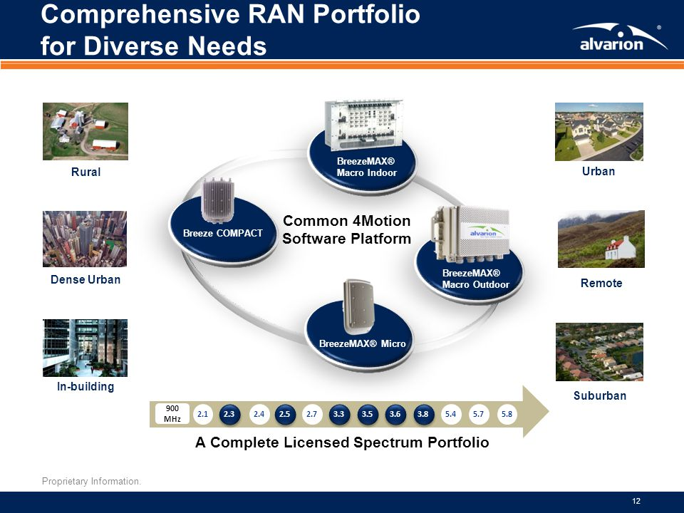 Proprietary Information. 12 Comprehensive RAN Portfolio for Diverse Needs Urban BreezeMAX® Macro Indoor Rural Dense Urban In-building Remote Suburban