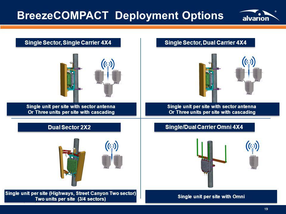 Proprietary Information. 19 Single Sector, Single Carrier 4X4 Single Sector, Dual Carrier 4X4 Dual Sector 2X2 Single/Dual Carrier Omni 4X4 BreezeCOMPA