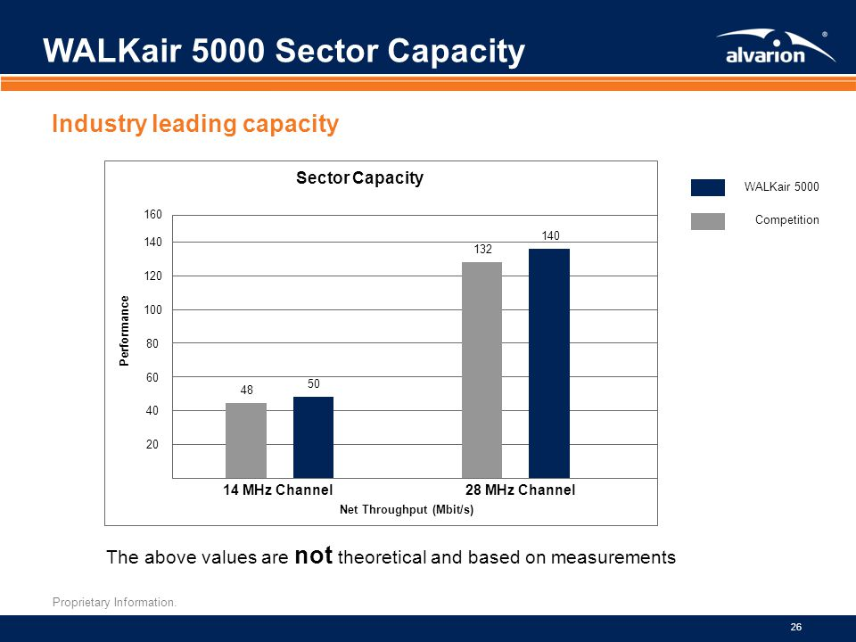 Proprietary Information. 26 WALKair 5000 Sector Capacity Industry leading capacity The above values are not theoretical and based on measurements Perf