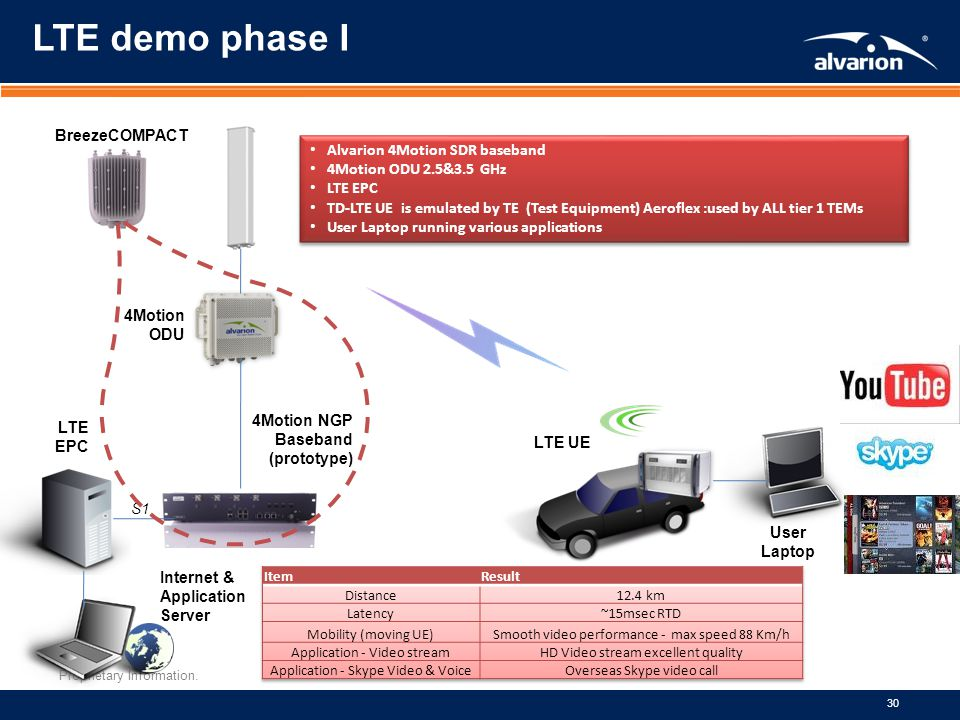 Proprietary Information. 30 LTE demo phase I 4Motion ODU 4Motion NGP Baseband (prototype) LTE UE LTE EPC S1 Internet & Application Server User Laptop