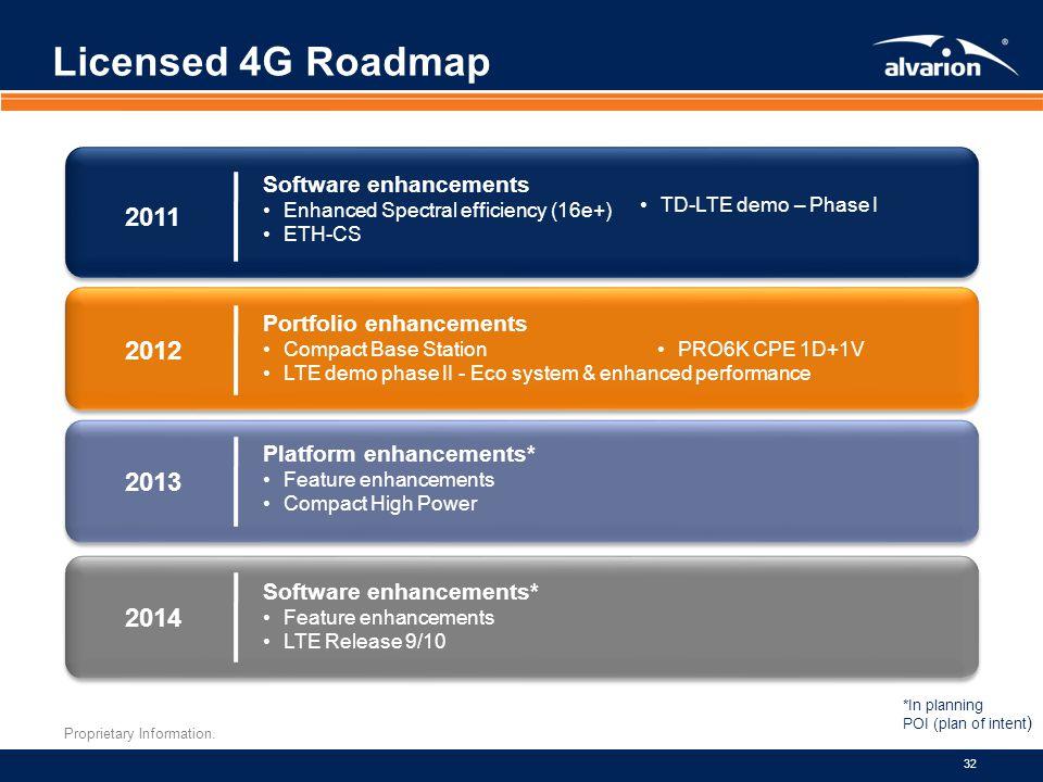Proprietary Information. 32 Licensed 4G Roadmap 2011 2012 2013 2014 Software enhancements Enhanced Spectral efficiency (16e+) ETH-CS TD-LTE demo – Pha