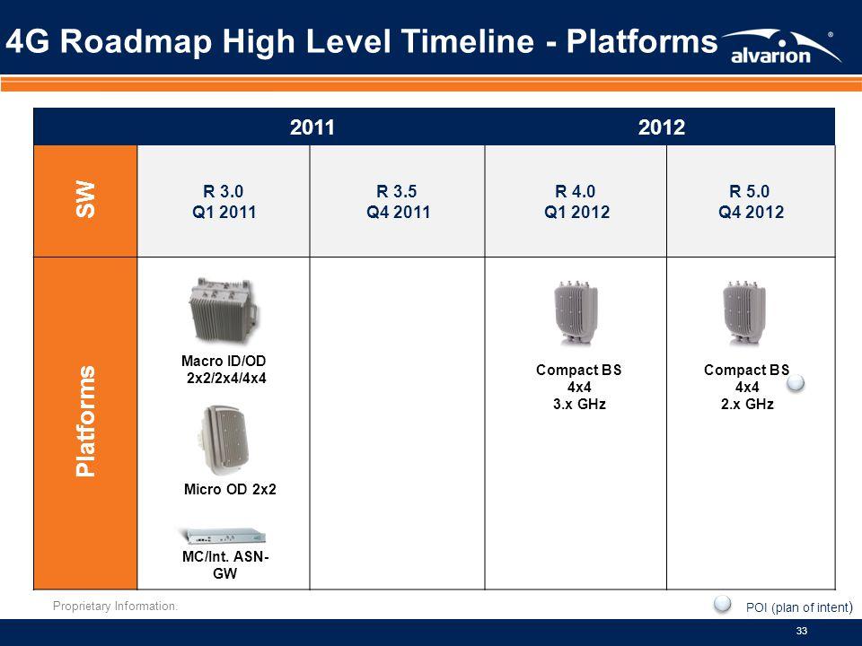 Proprietary Information. 33 4G Roadmap High Level Timeline - Platforms 20112012 SW R 3.0 Q1 2011 R 3.5 Q4 2011 R 4.0 Q1 2012 R 5.0 Q4 2012 Platforms M