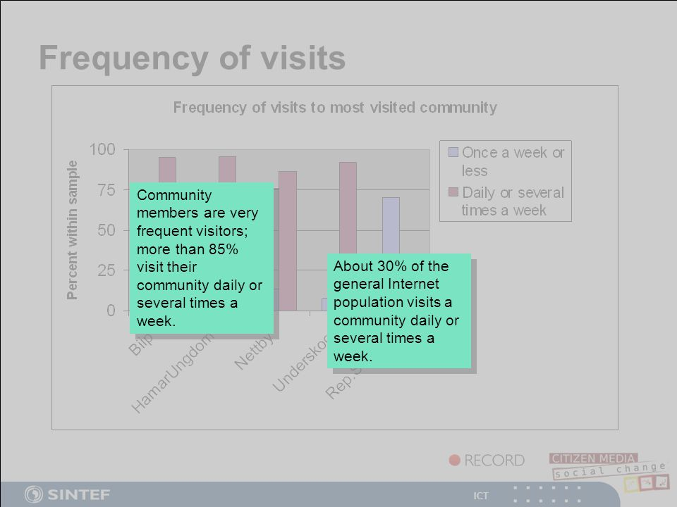 ICT Frequency of visits Community members are very frequent visitors; more than 85% visit their community daily or several times a week.