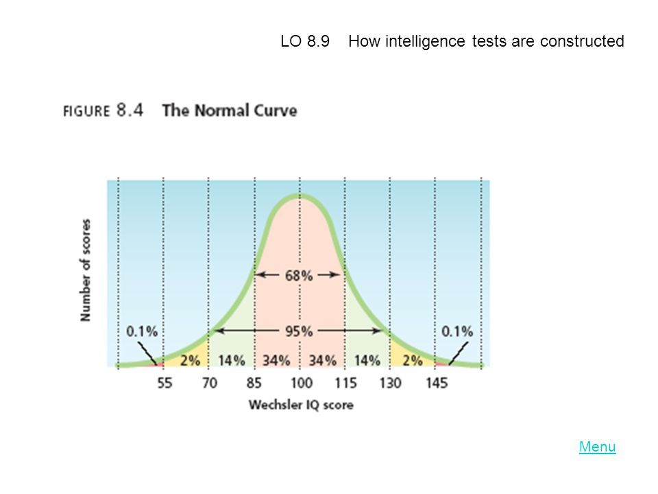 LO 8.9 How intelligence tests are constructed