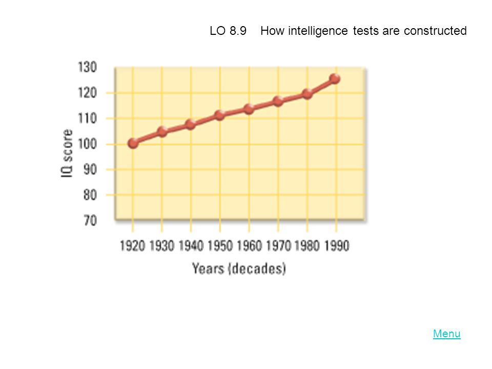 Menu LO 8.9 How intelligence tests are constructed