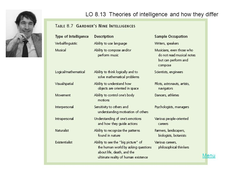 Menu LO 8.13 Theories of intelligence and how they differ