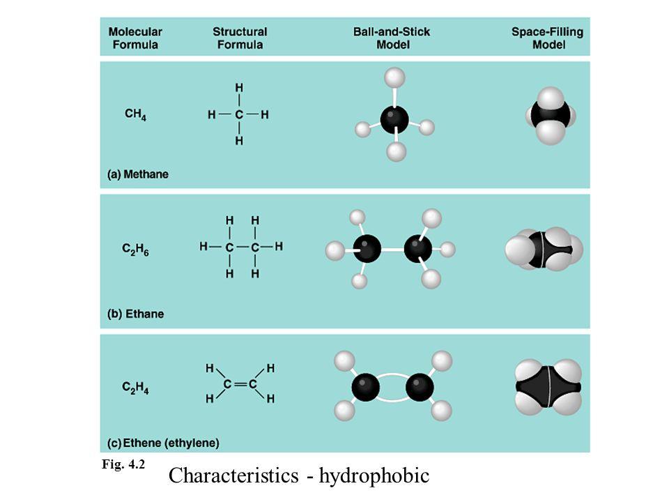 Fig. 4.2 Characteristics - hydrophobic