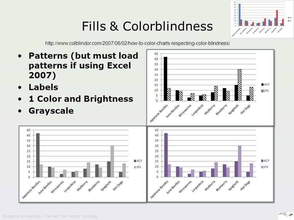 Rutgers University - Center for Vector Biology Fills & Colorblindness Patterns (but must load patterns if using Excel 2007) Labels 1 Color and Brightness Grayscale http://www.colblindor.com/2007/06/02/how-to-color-charts-respecting-color-blindness/