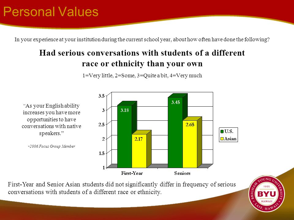 Personal Values In your experience at your institution during the current school year, about how often have done the following.