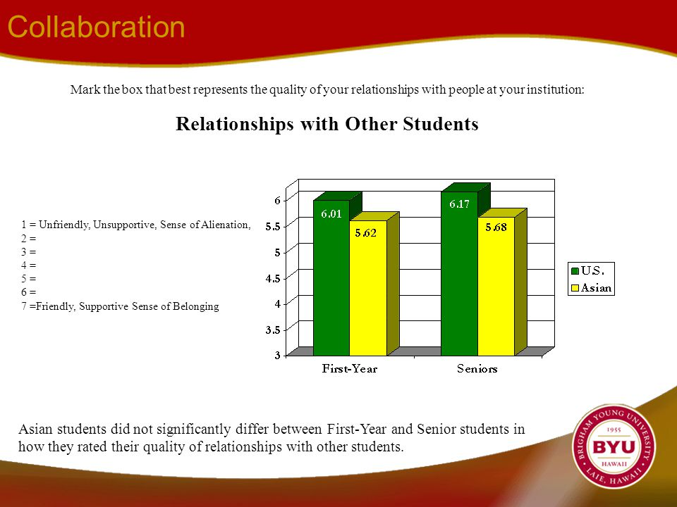 Collaboration Mark the box that best represents the quality of your relationships with people at your institution: Relationships with Other Students Asian students did not significantly differ between First-Year and Senior students in how they rated their quality of relationships with other students.
