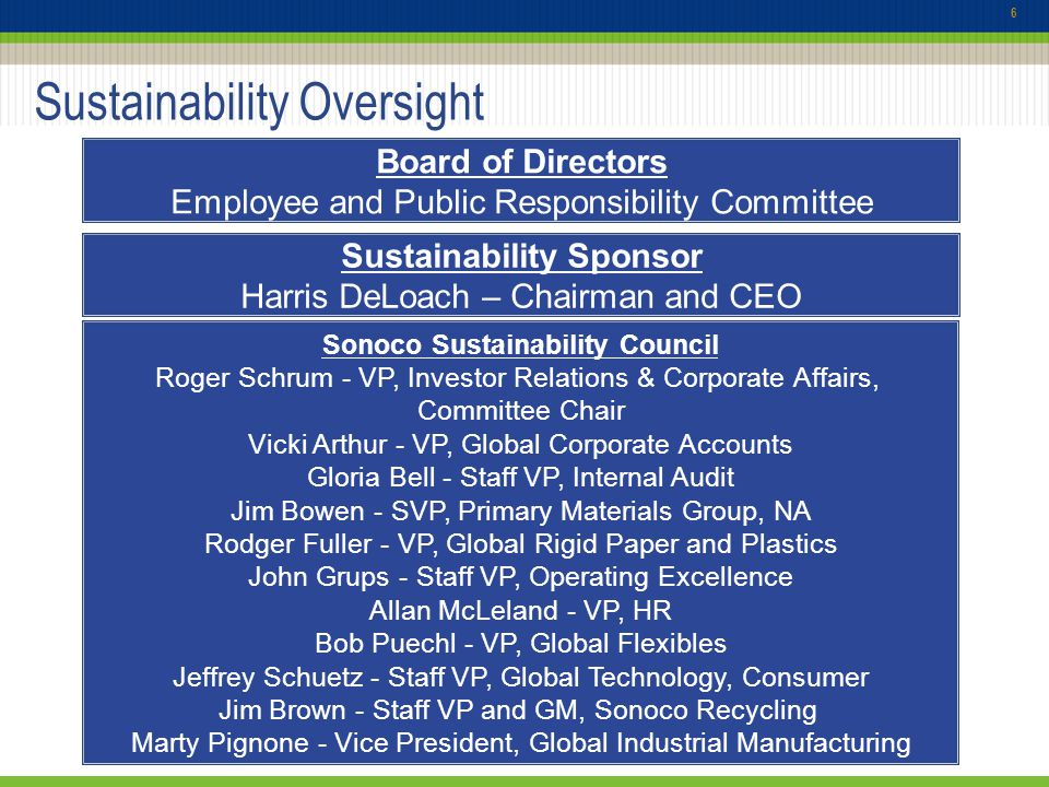 Sustainability Oversight 6 Board of Directors Employee and Public Responsibility Committee Sustainability Sponsor Harris DeLoach – Chairman and CEO Sonoco Sustainability Council Roger Schrum - VP, Investor Relations & Corporate Affairs, Committee Chair Vicki Arthur - VP, Global Corporate Accounts Gloria Bell - Staff VP, Internal Audit Jim Bowen - SVP, Primary Materials Group, NA Rodger Fuller - VP, Global Rigid Paper and Plastics John Grups - Staff VP, Operating Excellence Allan McLeland - VP, HR Bob Puechl - VP, Global Flexibles Jeffrey Schuetz - Staff VP, Global Technology, Consumer Jim Brown - Staff VP and GM, Sonoco Recycling Marty Pignone - Vice President, Global Industrial Manufacturing