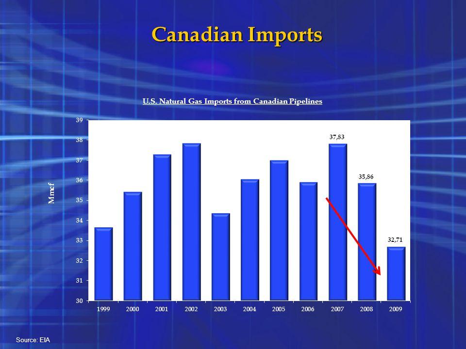 Canadian Imports Source: EIA