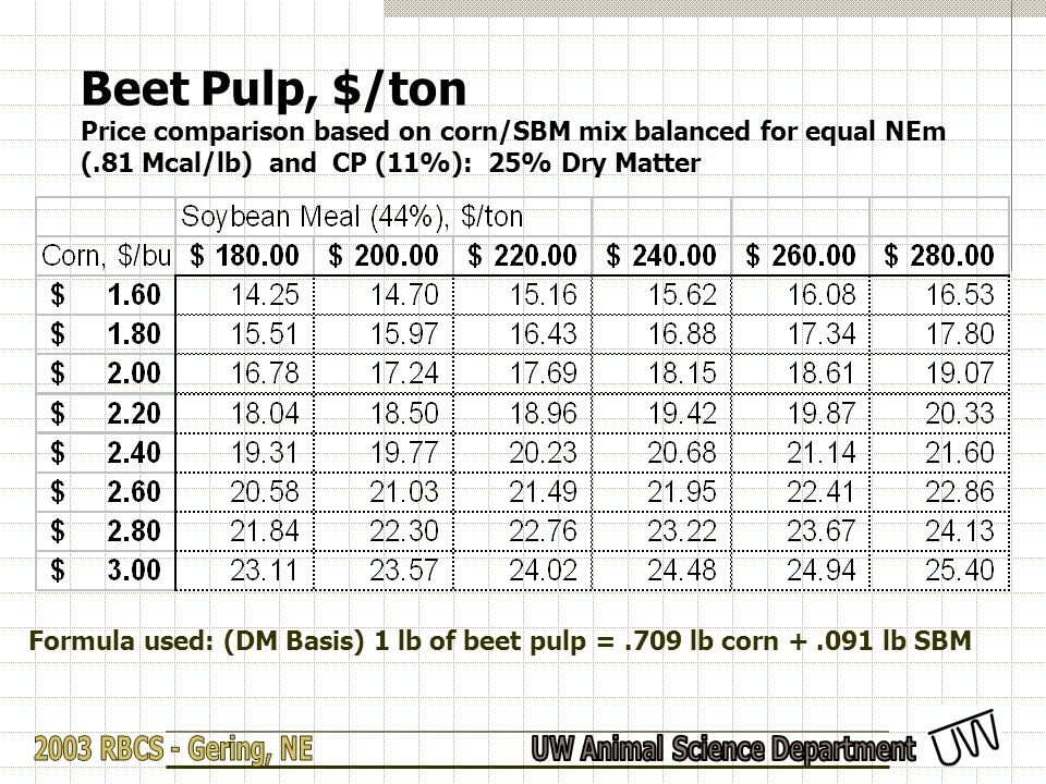 Beet Pulp, $/ton Price comparison based on corn/SBM mix balanced for equal NEm (.81 Mcal/lb) and CP (11%): 25% Dry Matter Formula used: (DM Basis) 1 lb of beet pulp =.709 lb corn +.091 lb SBM