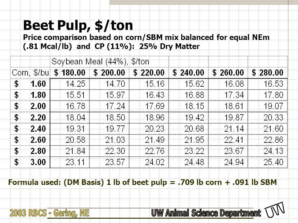 Beet Pulp, $/ton Price comparison based on corn/SBM mix balanced for equal NEm (.81 Mcal/lb) and CP (11%): 25% Dry Matter Formula used: (DM Basis) 1 l