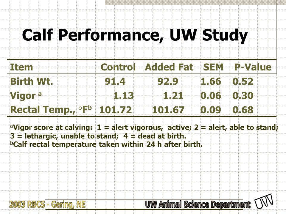 Calf Performance, UW Study ItemControlAdded FatSEMP-Value Birth Wt. 91.4 92.91.660.52 Vigor a 1.13 1.210.060.30 Rectal Temp., °F b 101.72 101.670.090.