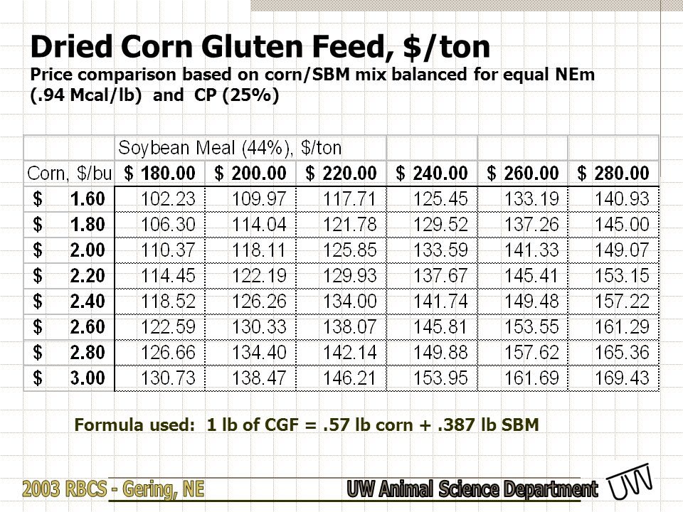 Dried Corn Gluten Feed, $/ton Price comparison based on corn/SBM mix balanced for equal NEm (.94 Mcal/lb) and CP (25%) Formula used: 1 lb of CGF =.57