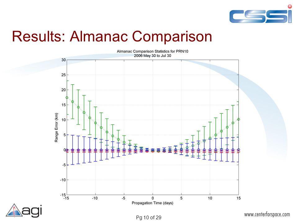 Pg 10 of 29 Results: Almanac Comparison