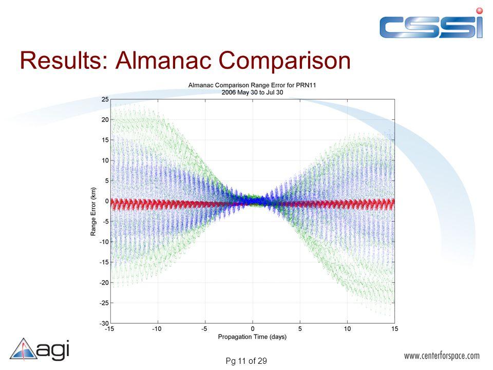 Pg 11 of 29 Results: Almanac Comparison